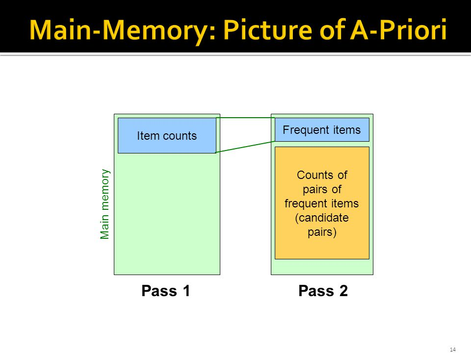 14 Item counts Pass 1Pass 2 Frequent items Main memory Counts of pairs of frequent items (candidate pairs)