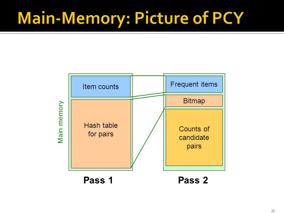 25 Hash table Item counts Bitmap Pass 1Pass 2 Frequent items Hash table for pairs Main memory Counts of candidate pairs