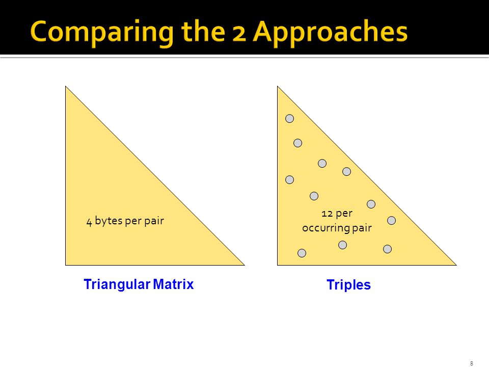  Approach 1: Triangular Matrix  n = total number items  Count pair of items {i, j} only if i<j  Keep pair counts in lexicographic order:  {1,2}, {1,3},…, {1,n}, {2,3}, {2,4},…,{2,n}, {3,4},…  Pair {i, j} is at position (i –1)(n– i/2) + j –1  Total number of pairs n(n –1)/2; total bytes= 2n 2  Triangular Matrix requires 4 bytes per pair  Approach 2 uses 12 bytes per occurring pair (but only for pairs with count > 0)  Beats Approach 1 if less than 1/3 of possible pairs actually occur 9