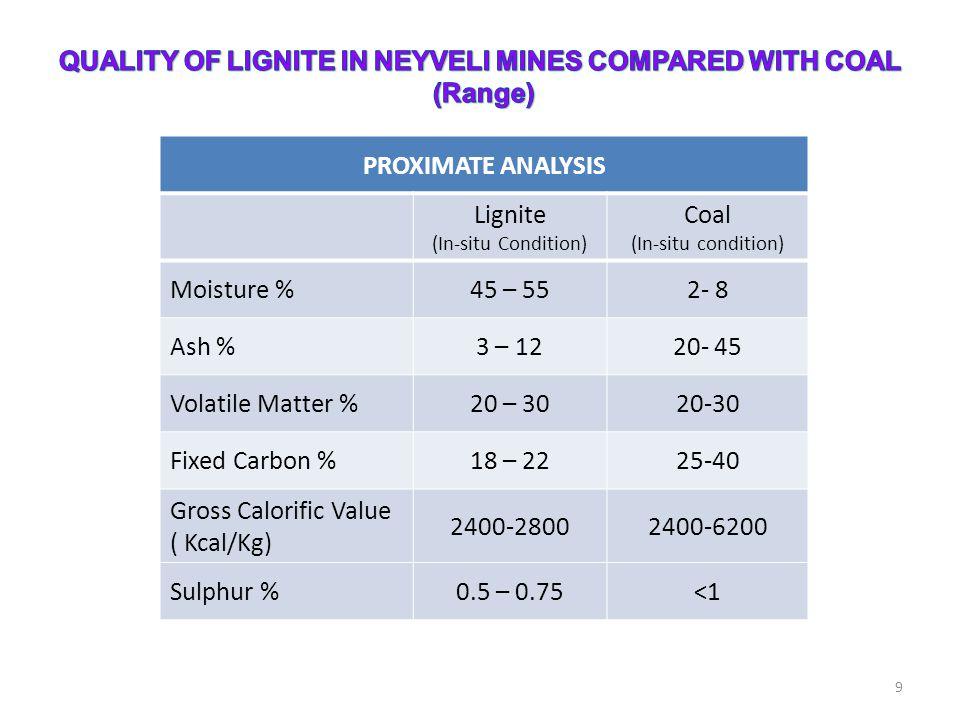 9 PROXIMATE ANALYSIS Lignite (In-situ Condition) Coal (In-situ condition) Moisture %45 – 552- 8 Ash %3 – 1220- 45 Volatile Matter %20 – 3020-30 Fixed Carbon %18 – 2225-40 Gross Calorific Value ( Kcal/Kg) 2400-28002400-6200 Sulphur %0.5 – 0.75<1