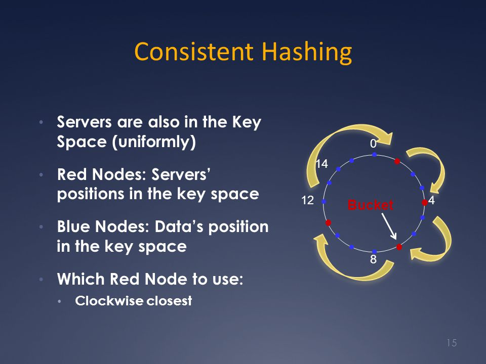 Consistent Hashing Servers are also in the Key Space (uniformly) Red Nodes: Servers' positions in the key space Blue Nodes: Data's position in the key