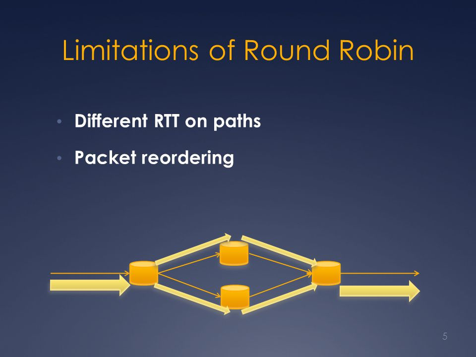 Limitations of Round Robin Different RTT on paths Packet reordering 5