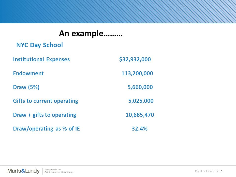 Client or Event Title | 15 An example……… NYC Day School Institutional Expenses$32,932,000 Endowment 113,200,000 Draw (5%) 5,660,000 Gifts to current operating 5,025,000 Draw + gifts to operating 10,685,470 Draw/operating as % of IE 32.4%