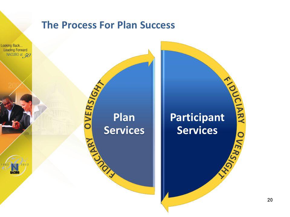Participant Services Plan Services The Process For Plan Success 20 O V E R S I G H T F I D U C I A R Y O V E R S I G H T F I D U C I A R Y