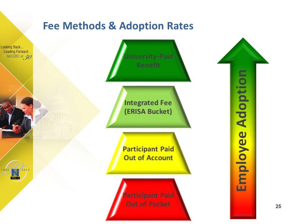 Employee Adoption Fee Methods & Adoption Rates 25