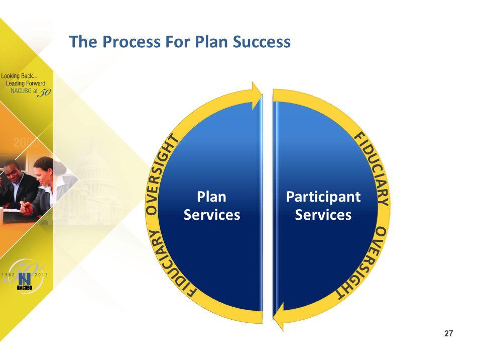 Participant Services Plan Services The Process For Plan Success 27 O V E R S I G H T F I D U C I A R Y F I D U C I A R Y O V E R S I G H T