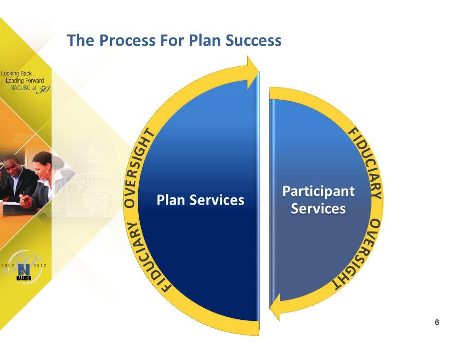 Participant Services Plan Services The Process For Plan Success 6 O V E R S I G H T F I D U C I A R Y F I D U C I A R Y O V E R S I G H T