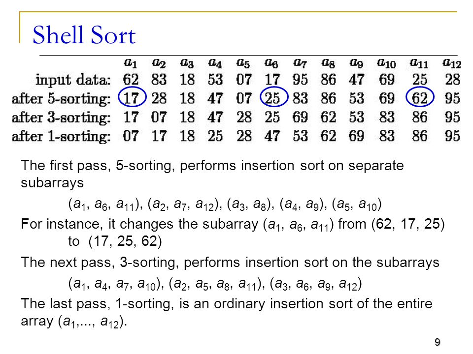 20 Shell Sort - Example Pass – 2 with Gap value 3 Step 1: Create the sub list k =1 Step 2 - 3: Sort the sub list & combine Sorting will be like insertion sort DONE S[0] S[1] S[2] S[3] S[4] S[5] S[6] S[7] 3017384253979162 [0][1][2][7][3][4][5][6] 1730384253629197 [0][1][2][7][3][4][5][6]
