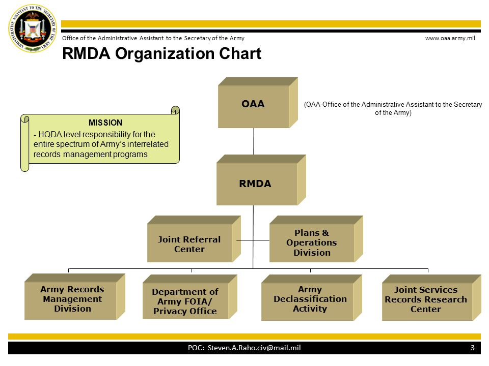 Office of the Administrative Assistant to the Secretary of the Army www.oaa.army.mil RMDA Organization Chart MISSION - HQDA level responsibility for the entire spectrum of Army's interrelated records management programs RMDA Joint Services Records Research Center Army Declassification Activity Department of Army FOIA/ Privacy Office Army Records Management Division Plans & Operations Division 3 OAA (OAA-Office of the Administrative Assistant to the Secretary of the Army) POC: Steven.A.Raho.civ@mail.mil Joint Referral Center