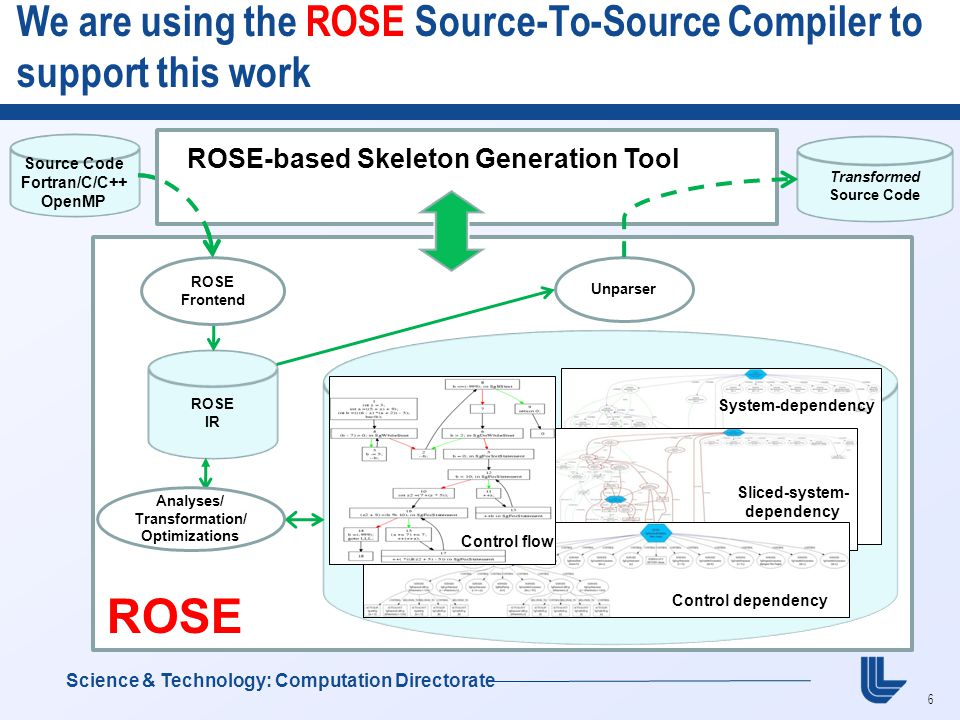 6 We are using the ROSE Source-To-Source Compiler to support this work Science & Technology: Computation Directorate Source Code Fortran/C/C++ OpenMP Transformed Source Code ROSE IR Analyses/ Transformation/ Optimizations System-dependency Sliced-system- dependency Control- Flow Control dependency Control flow Unparser ROSE Frontend ROSE-based Skeleton Generation Tool