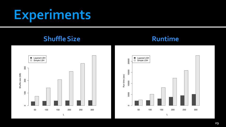 Shuffle SizeRuntime 29