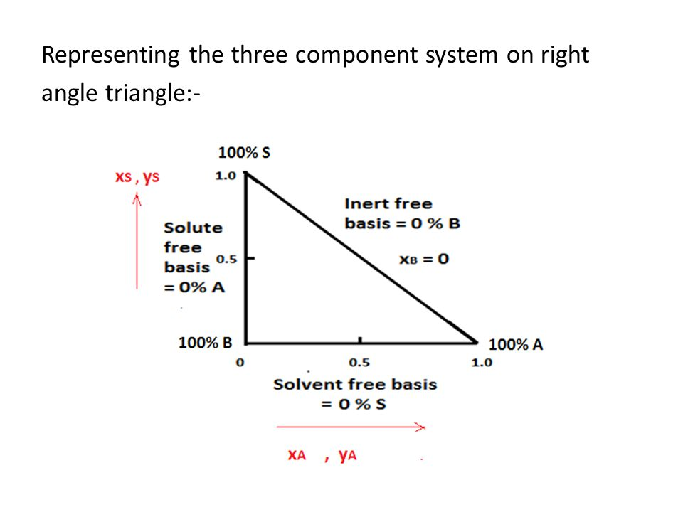 Representing the three component system on right angle triangle:-