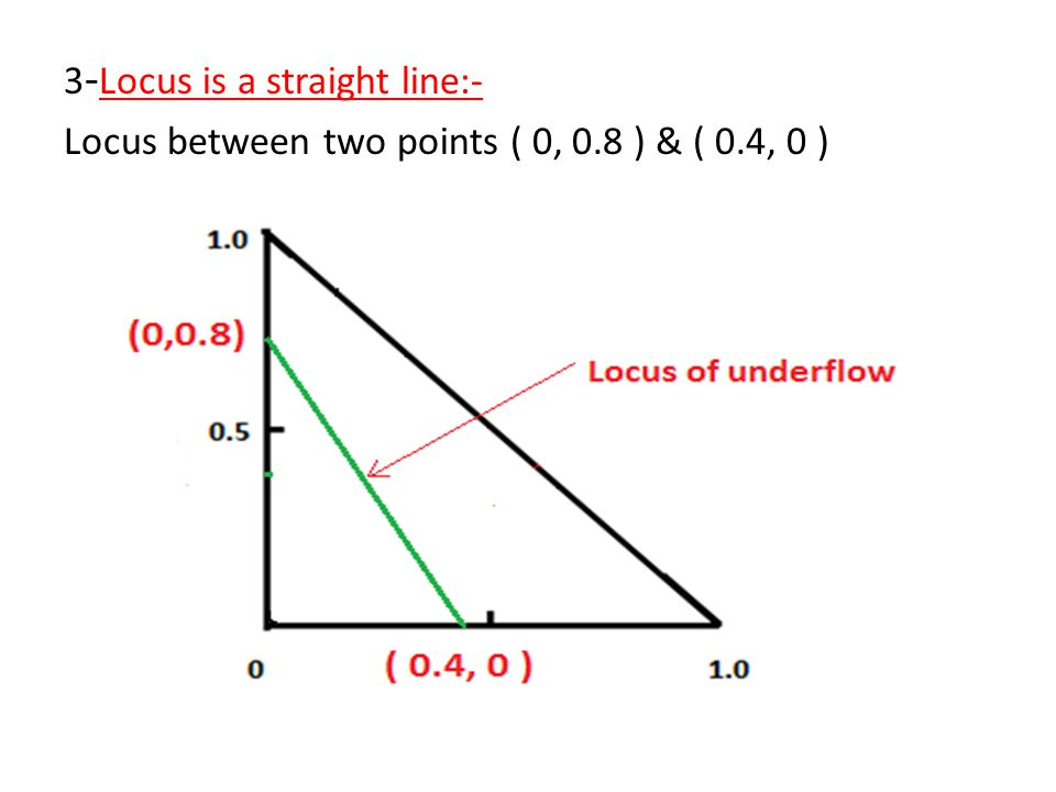 3 - Locus is a straight line:- Locus between two points ( 0, 0.8 ) & ( 0.4, 0 )