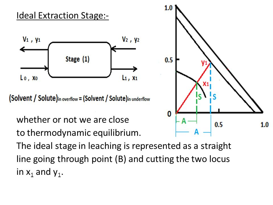 Ideal Extraction Stage:- Ideal extraction stage indicates whether or not we are close to thermodynamic equilibrium. The ideal stage in leaching is rep