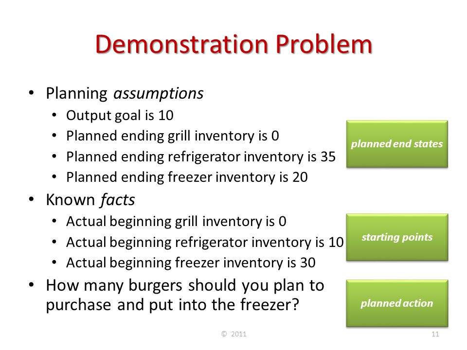 Demonstration Problem Planning assumptions Output goal is 10 Planned ending grill inventory is 0 Planned ending refrigerator inventory is 35 Planned e