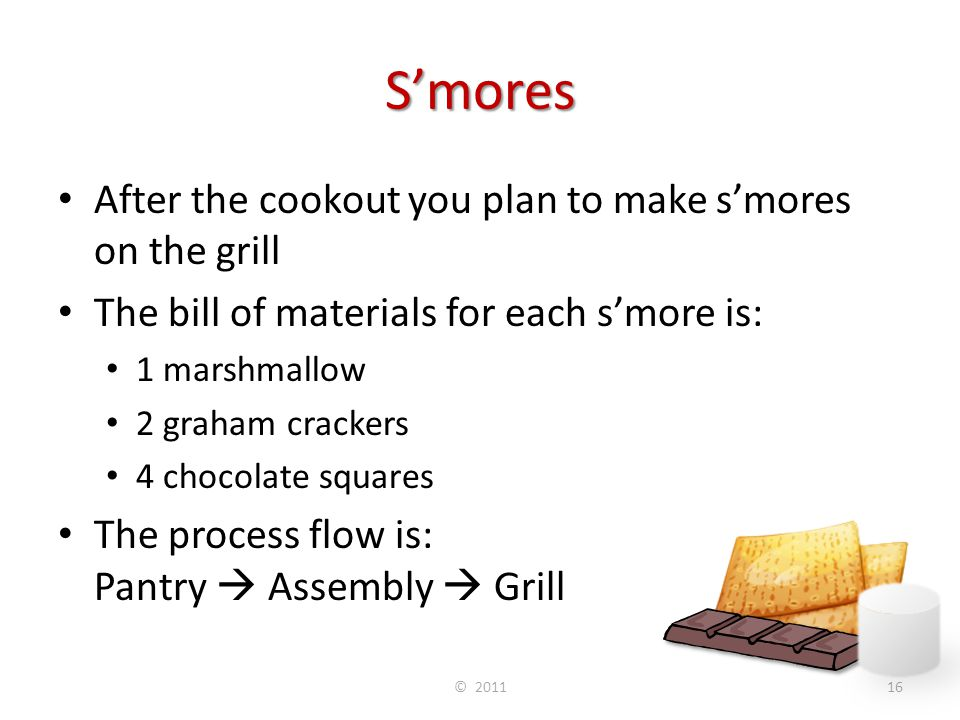 S'mores After the cookout you plan to make s'mores on the grill The bill of materials for each s'more is: 1 marshmallow 2 graham crackers 4 chocolate
