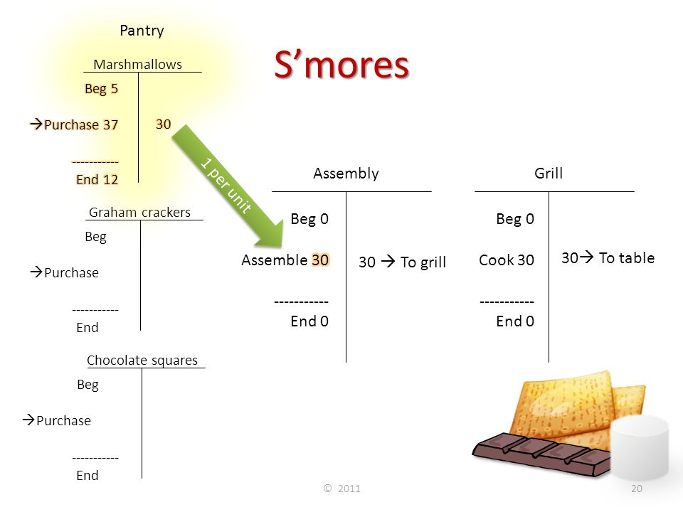 S'mores © 201120 Chocolate squares Grill Beg 30  Purchase 100 ----------- End 10 120 Beg 0 Cook 30 ----------- End 0 30  To table Assembly 30  To g