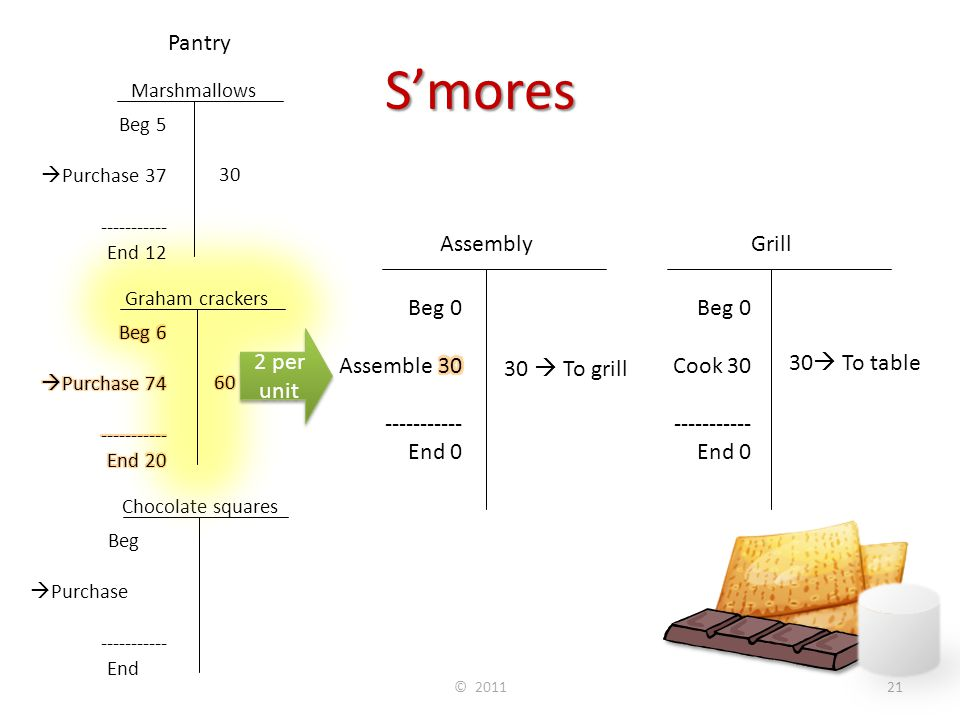 S'mores © 201121 Chocolate squares Grill Beg 30  Purchase 100 ----------- End 10 120 Beg 0 Cook 30 ----------- End 0 30  To table Assembly 30  To g