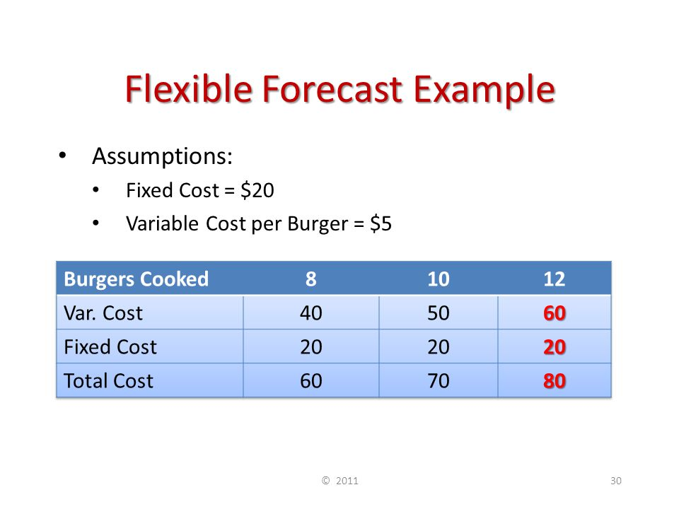 Flexible Forecast Example Assumptions: Fixed Cost = $20 Variable Cost per Burger = $5 © 201130