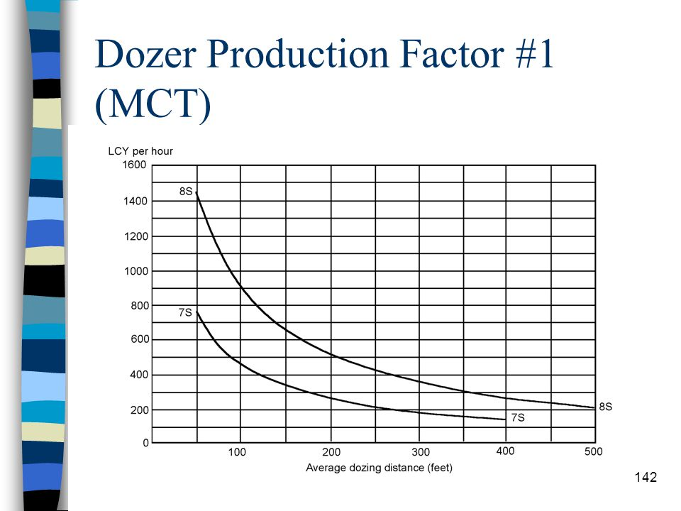 Dozer Production Factor #1 (1150) 141
