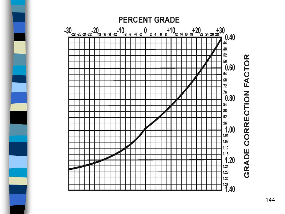Dozer Production Factor #2 n Grade Correction Factor –Using table #10-3 find the % of grade (-) favorable, (+) unfavorable, on the top of the scale, r