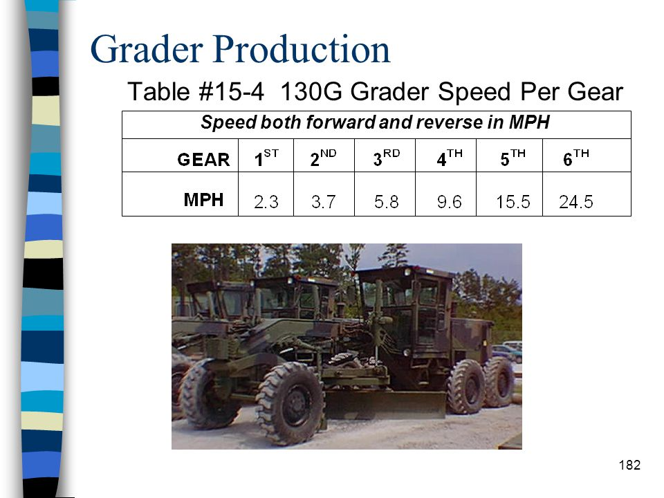 Grader Factors n Speed (S): Speed is expressed in mph. n It is the most difficult factor in the formula to estimate correctly. n As work progresses, c
