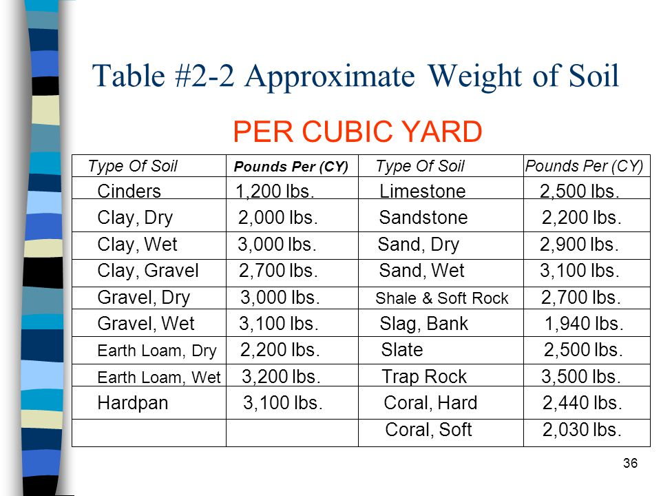 Step 1 Scraper Production: Soil Weight n Soil weight is used in all production. n To determine the actual soil weight (ASW) per cubic yard, start by t