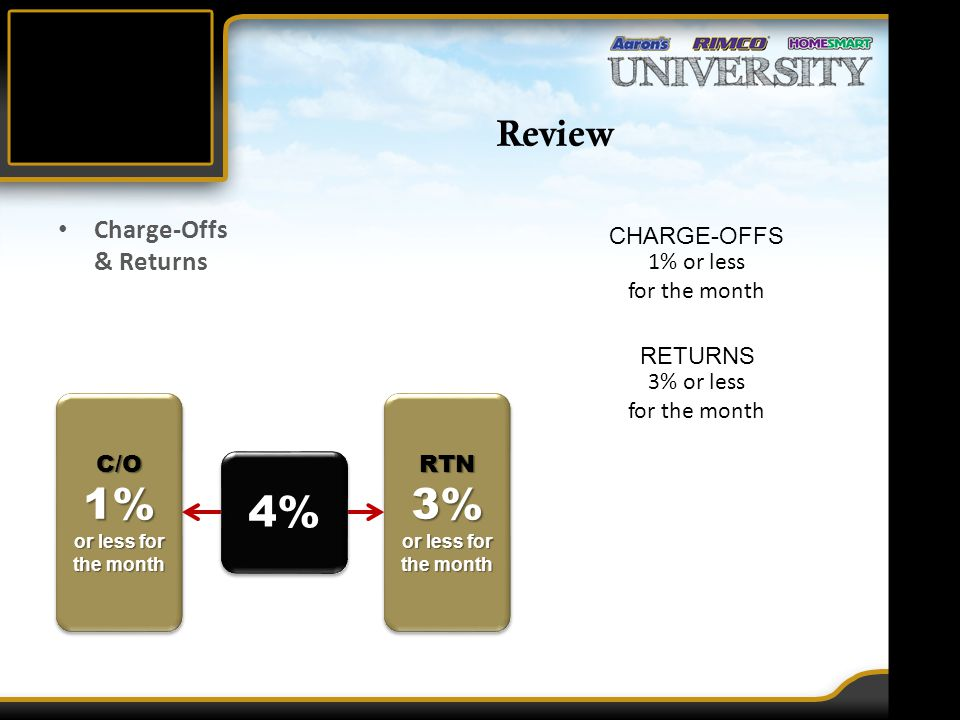 Review Charge-Offs & Returns 1% or less for the month CHARGE-OFFS 3% or less for the month RETURNS C/O1% or less for the month C/O1% 4% RTN3% or less for the month RTN3%