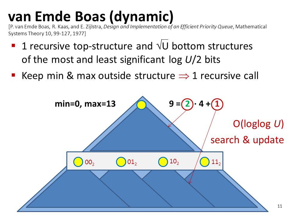 van Emde Boas (dynamic) 11 min=0, max=13 00 2 01 2 10 2 11 2 [P.