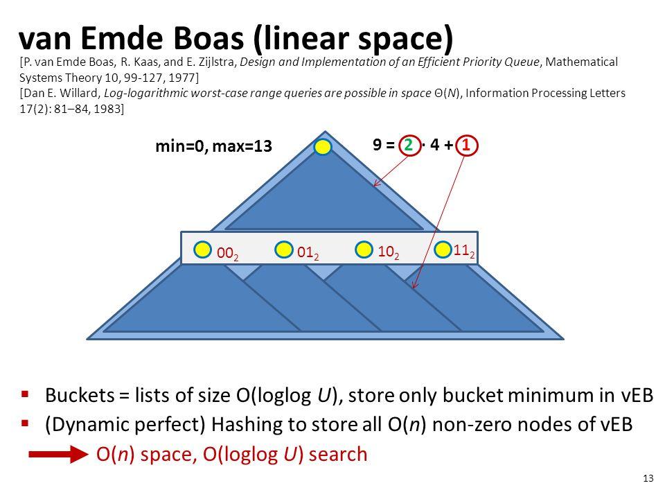 van Emde Boas (linear space) 13 [P. van Emde Boas, R.
