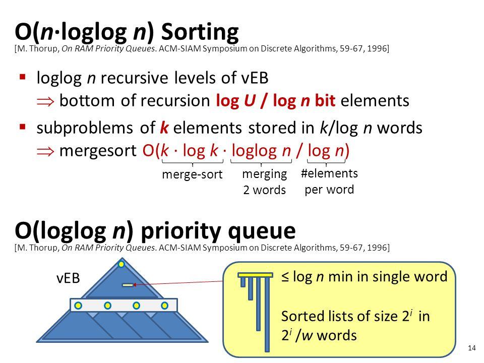O(n∙loglog n) Sorting 14 [M. Thorup, On RAM Priority Queues.