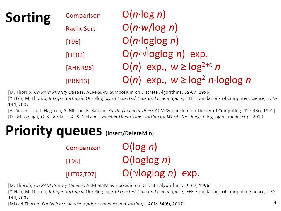 4 [M. Thorup, On RAM Priority Queues. ACM-SIAM Symposium on Discrete Algorithms, 59-67, 1996] [Y.