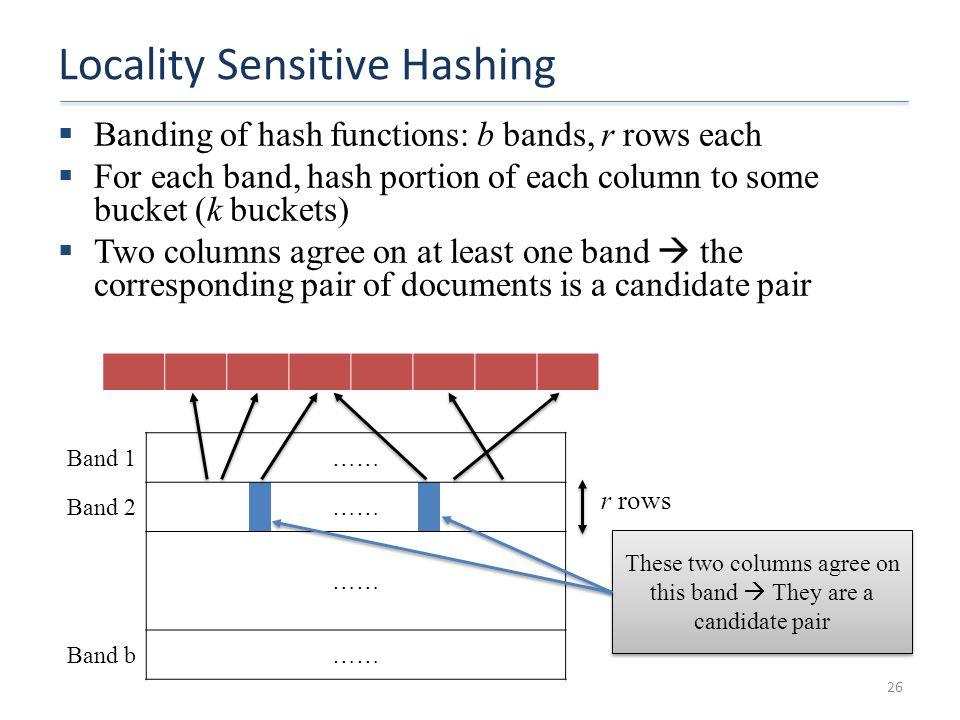 Locality Sensitive Hashing  Banding of hash functions: b bands, r rows each  For each band, hash portion of each column to some bucket (k buckets) 