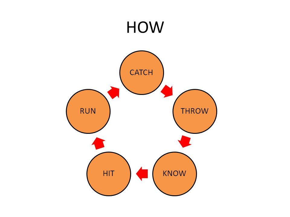 HOW CATCHTHROWKNOWHITRUN