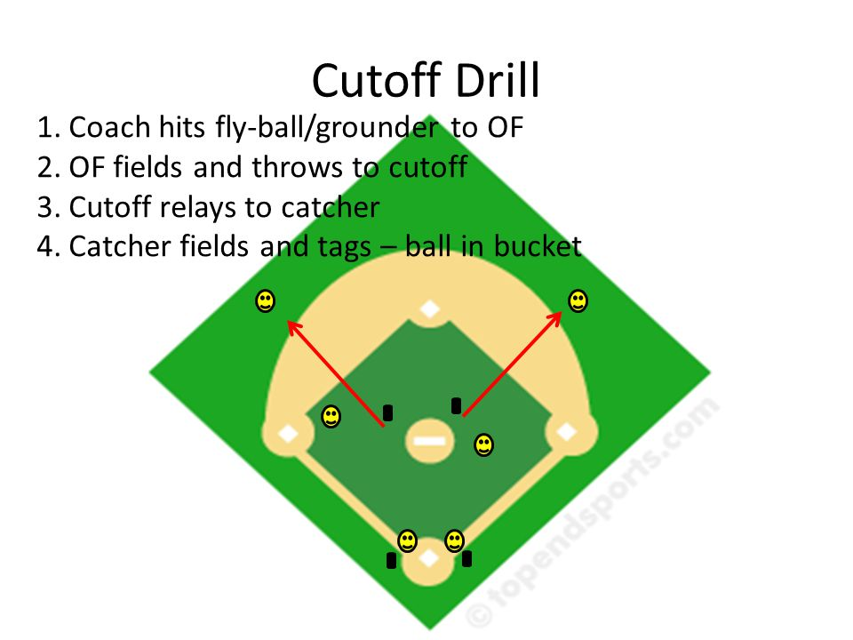 Cutoff Drill 1.Coach hits fly-ball/grounder to OF 2.OF fields and throws to cutoff 3.Cutoff relays to catcher 4.Catcher fields and tags – ball in bucket
