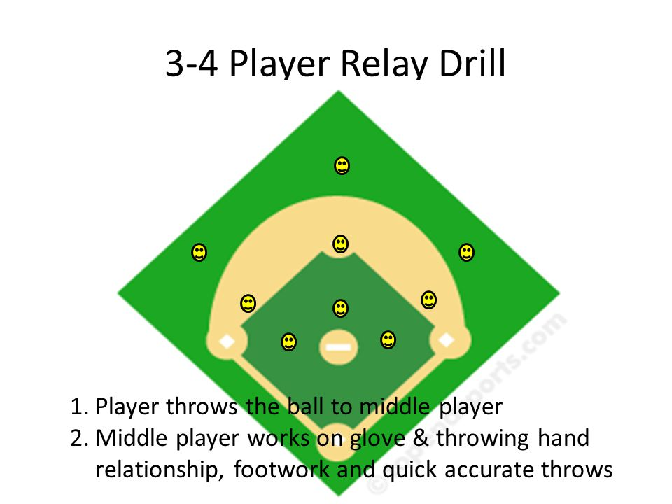 3-4 Player Relay Drill 1.Player throws the ball to middle player 2.Middle player works on glove & throwing hand relationship, footwork and quick accurate throws