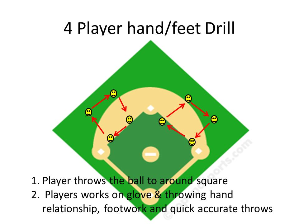 4 Player hand/feet Drill 1.Player throws the ball to around square 2.
