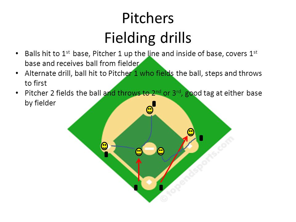 Pitchers Fielding drills Balls hit to 1 st base, Pitcher 1 up the line and inside of base, covers 1 st base and receives ball from fielder Alternate drill, ball hit to Pitcher 1 who fields the ball, steps and throws to first Pitcher 2 fields the ball and throws to 2 nd or 3 rd, good tag at either base by fielder
