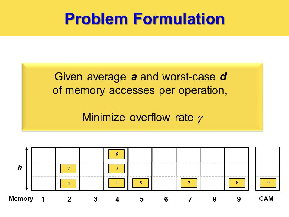 Problem Formulation 123456789 Memory 4 7 15 3 6 28 h CAM 9 Given average a and worst-case d of memory accesses per operation, Minimize overflow rate  Given average a and worst-case d of memory accesses per operation, Minimize overflow rate 