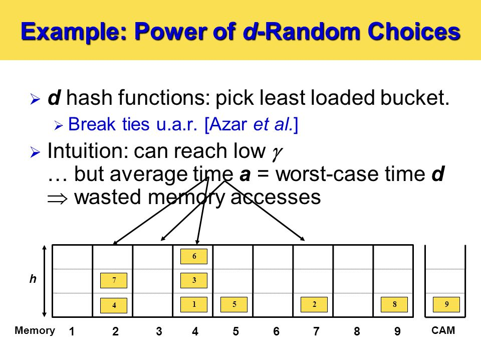 Example: Power of d-Random Choices  d hash functions: pick least loaded bucket.