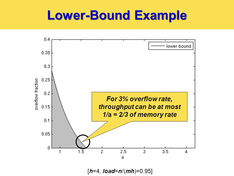 Lower-Bound Example [h=4, load=n/(mh)=0.95] For 3% overflow rate, throughput can be at most 1/a = 2/3 of memory rate