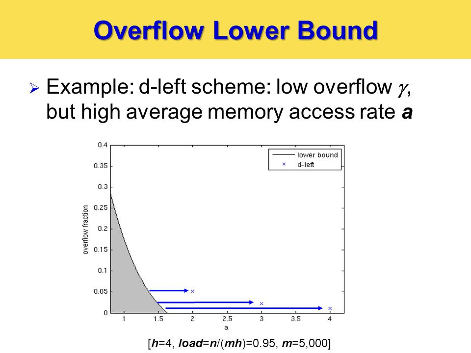 Overflow Lower Bound  Example: d-left scheme: low overflow , but high average memory access rate a [h=4, load=n/(mh)=0.95, m=5,000]