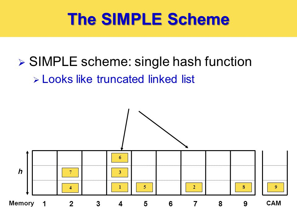 The SIMPLE Scheme  SIMPLE scheme: single hash function  Looks like truncated linked list 123456789 Memory 4 7 15 3 6 28 h CAM 9 10 11