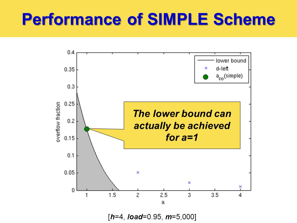 Performance of SIMPLE Scheme [h=4, load=0.95, m=5,000] The lower bound can actually be achieved for a=1