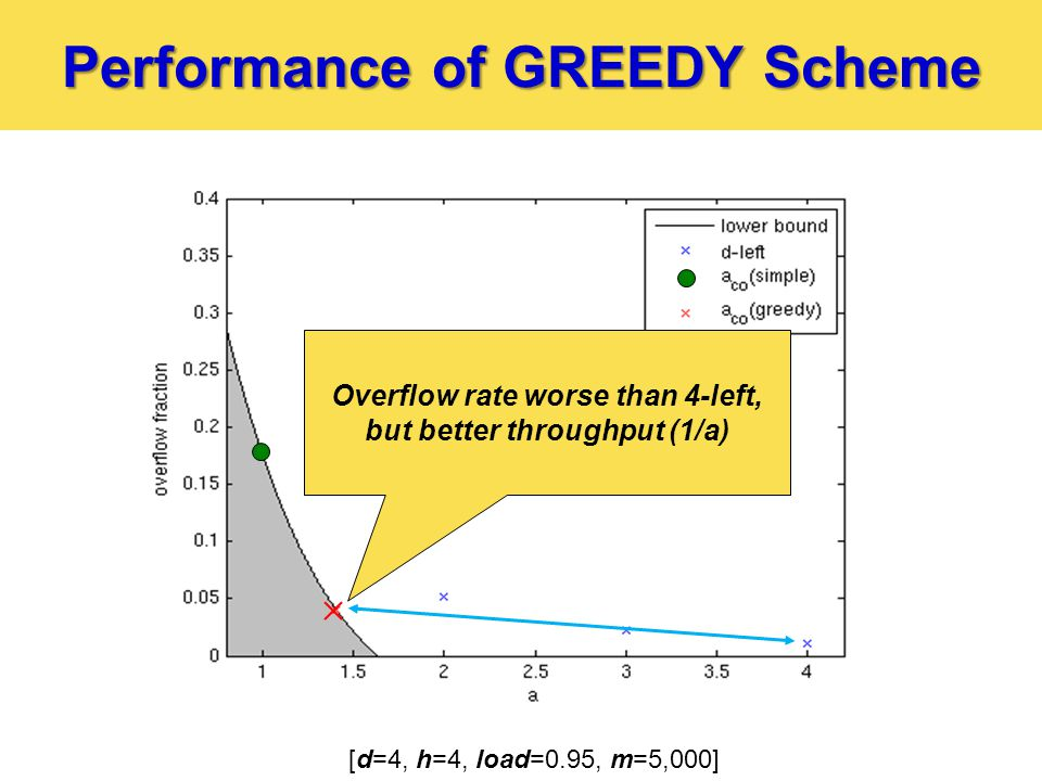 Performance of GREEDY Scheme [d=4, h=4, load=0.95, m=5,000] Overflow rate worse than 4-left, but better throughput (1/a)