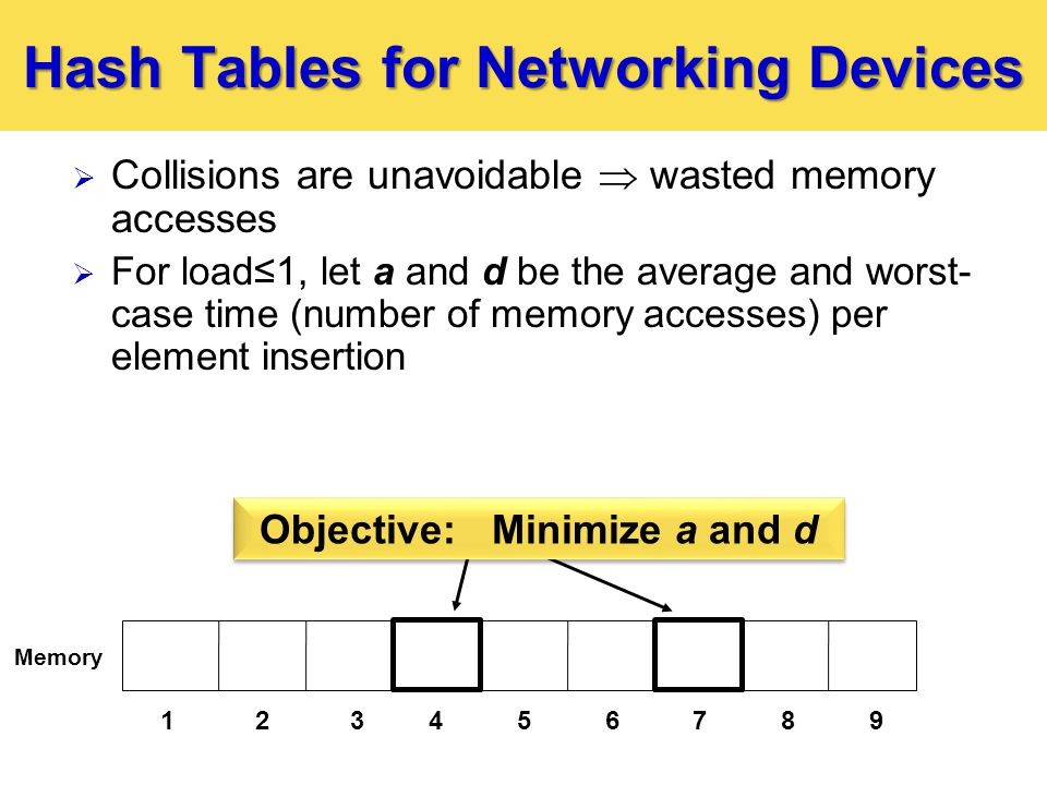 Hash Tables for Networking Devices 123  Collisions are unavoidable  wasted memory accesses  For load≤1, let a and d be the average and worst- case time (number of memory accesses) per element insertion Objective: Minimize a and d 123456789 Memory