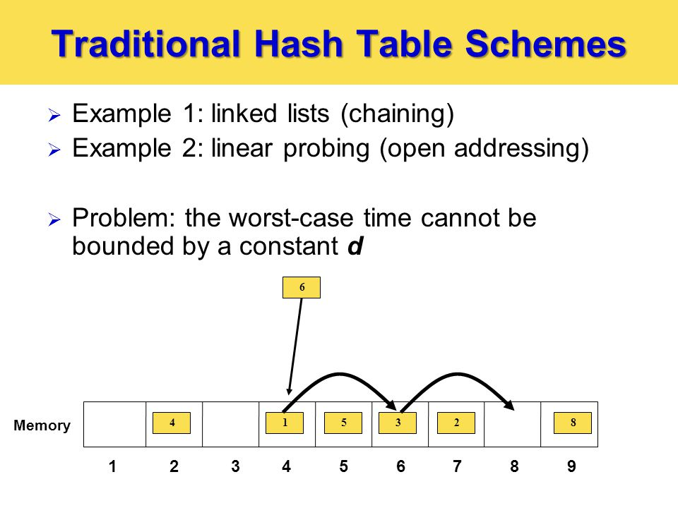Traditional Hash Table Schemes  Example 1: linked lists (chaining)  Example 2: linear probing (open addressing)  Problem: the worst-case time cannot be bounded by a constant d 123456789 Memory 12345 6 8