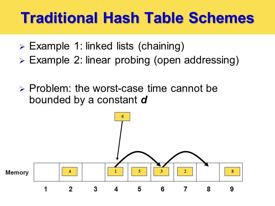 The SIMPLE Scheme  SIMPLE scheme: single hash function  Looks like truncated linked list 123456789 Memory 4 7 15 3 6 28 h CAM 9 10 11