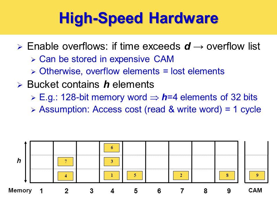 Overflow Lower Bound  Overflow lower bound of where r = ach.
