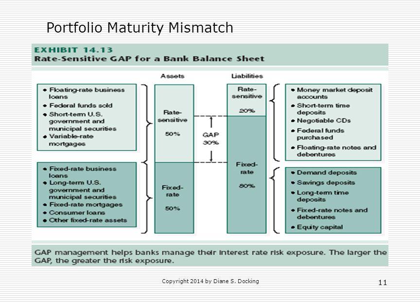 Portfolio Maturity Mismatch 11 Copyright 2014 by Diane S. Docking